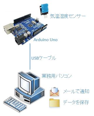 Arduinoと気温、湿度センサーを組み合わせたシステム構成図(単体利用)