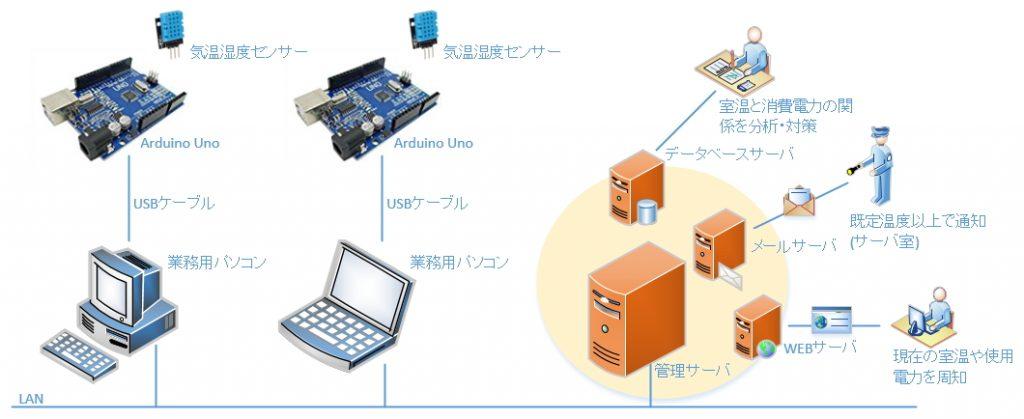Arduinoと気温、湿度センサーを組み合わせたシステム構成図